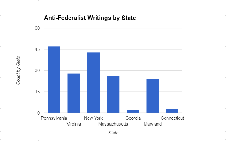 anti-federalist-writings-by-state