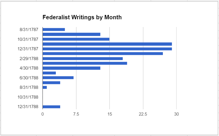federalist-writings-by-month
