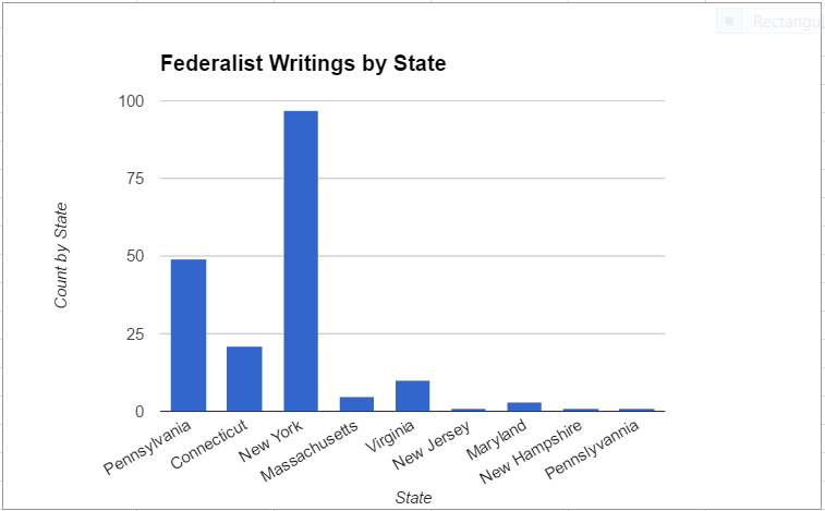 federalist-writings-by-state